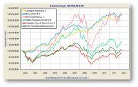 aktien-mischfondsvergleich-am-weltfondstag
