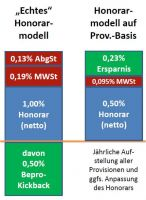 honorarmodell-auf-provisionsbasis